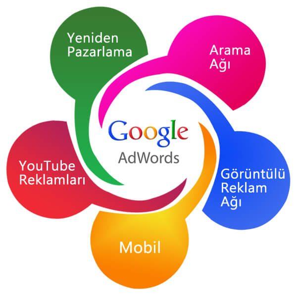 Google Reklam   Facebook Reklam   Instagram Reklam